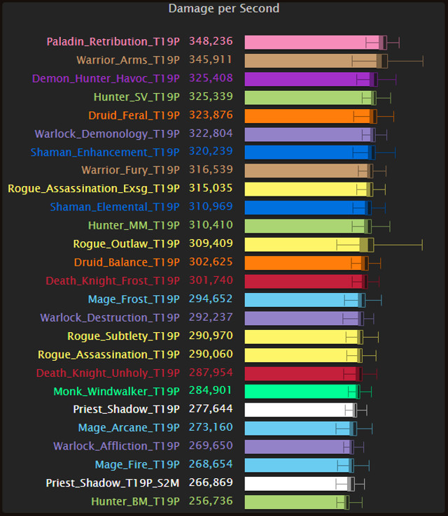 World Of Warcraft Legion 7 1 5 Top Dps Chart The Nighthold Gamerevolution