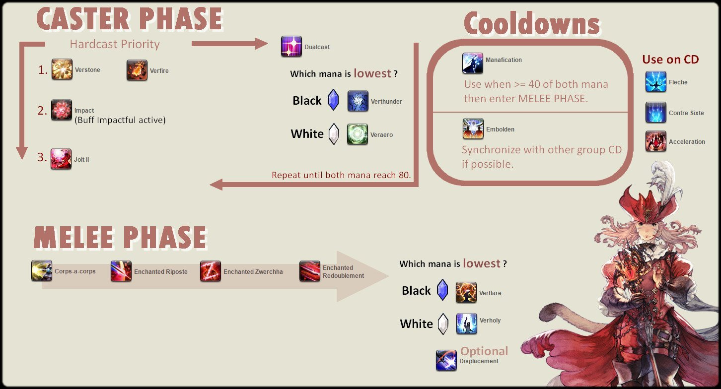 FFXIV: Stormblood - Red Mage Rotation Guide - GameRevolution