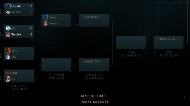 TI7LowerBracket