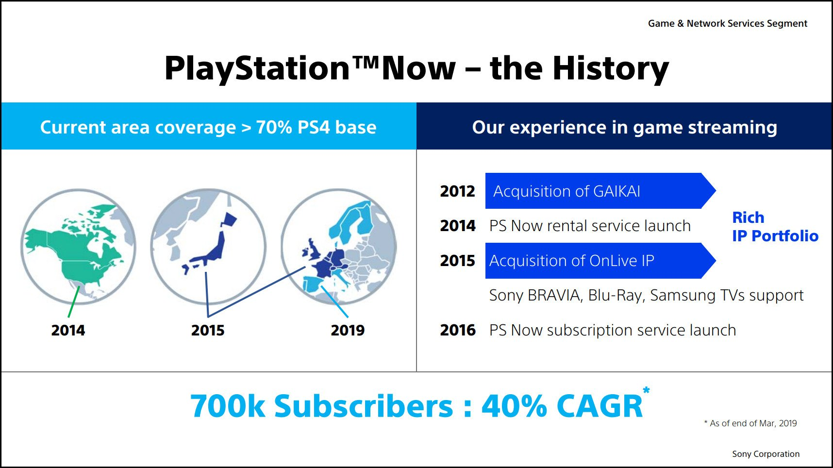 Number of PlayStation Now subscribers hits 700k, Sony targets 5