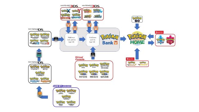 Pokemon Home transfer chart reddit