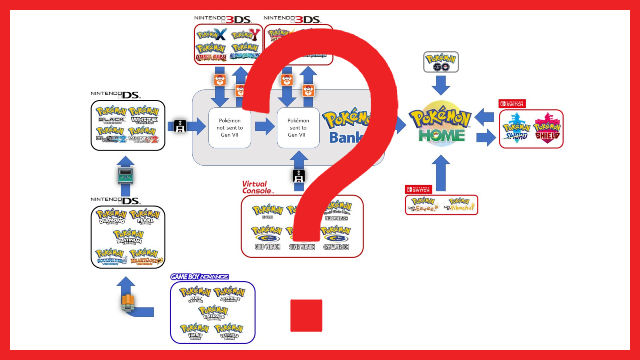 Pokemon Home transfer chart reveals complications of bringing old Pokemon forward