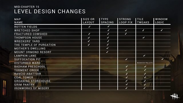 dead by daylight patch notes update 3.7.0 map changes
