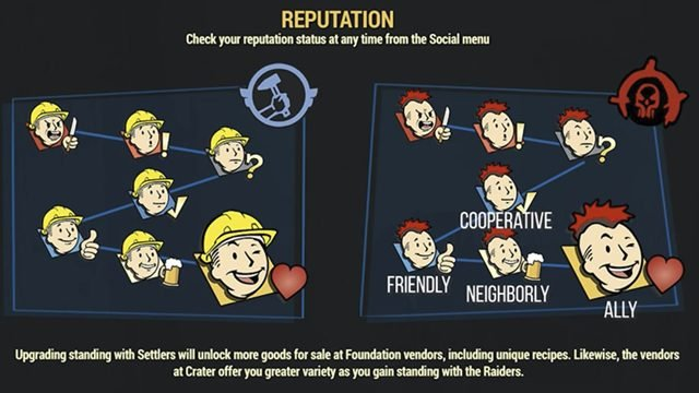 fallout 76 reputation levels faction rewards chart