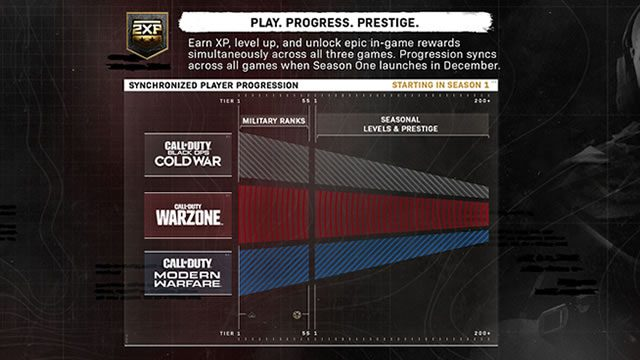 Call of Duty Black Ops Cold War Warzone Season 1 roadmap