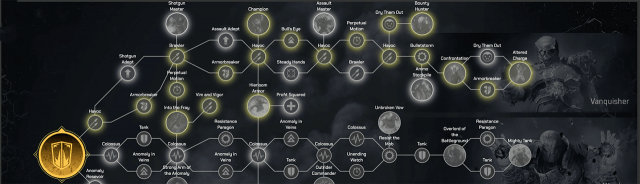 Outriders Best Solo Build Skill Tree